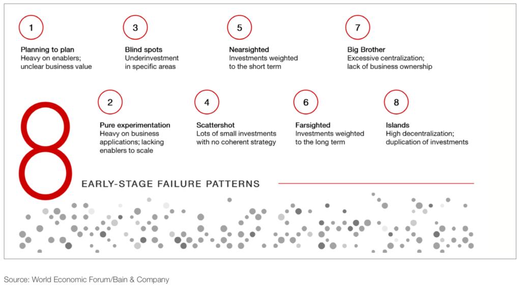 modelli di fallimento strategia tecnologica fattura elettronica