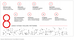 world economic forum failure pattern